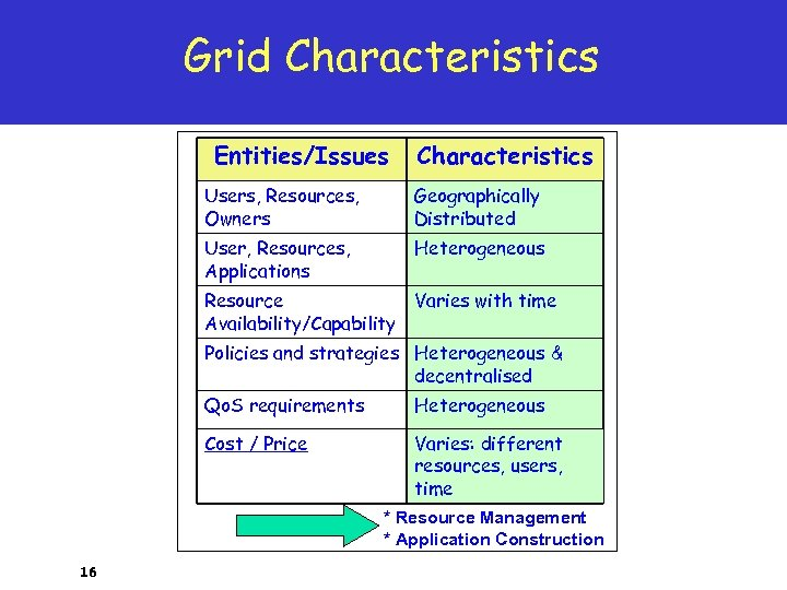 Grid Characteristics Entities/Issues Characteristics Users, Resources, Owners Geographically Distributed User, Resources, Applications Heterogeneous Resource