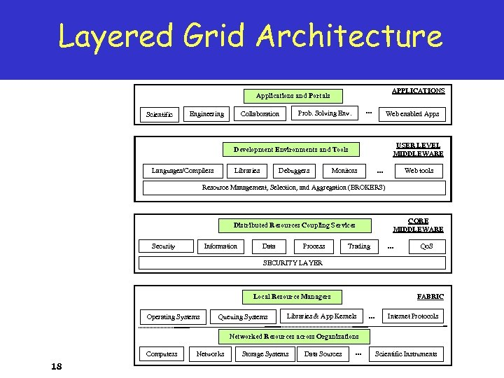 Layered Grid Architecture APPLICATIONS Applications and Portals Scientific … Prob. Solving Env. Collaboration Engineering