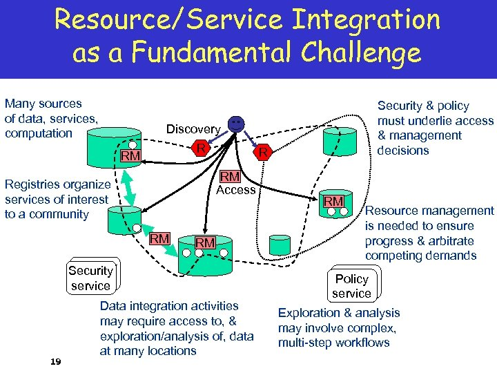 Resource/Service Integration as a Fundamental Challenge Many sources of data, services, computation Discovery R