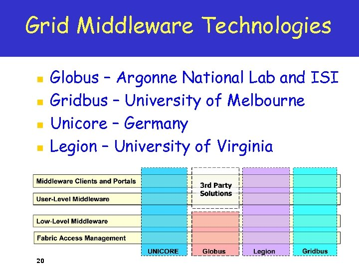 Grid Middleware Technologies n n 20 Globus – Argonne National Lab and ISI Gridbus