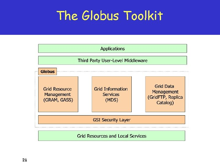 The Globus Toolkit 21