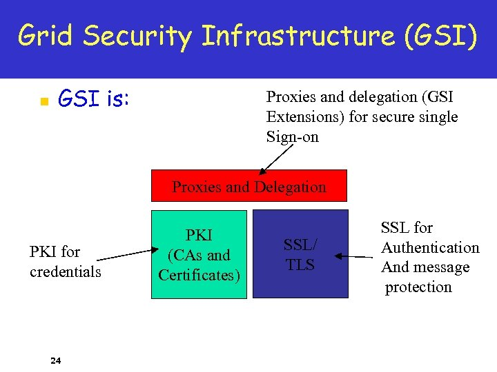 Grid Security Infrastructure (GSI) n GSI is: Proxies and delegation (GSI Extensions) for secure