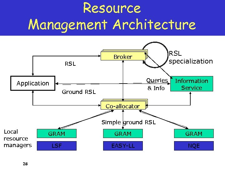 Resource Management Architecture RSL specialization Broker RSL Queries & Info Application Ground RSL Information