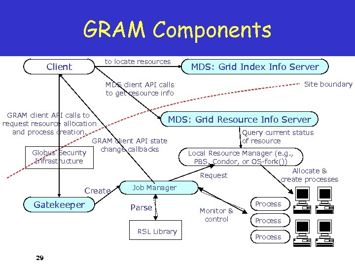 GRAM Components Client MDS client API calls to locate resources MDS: Grid Index Info