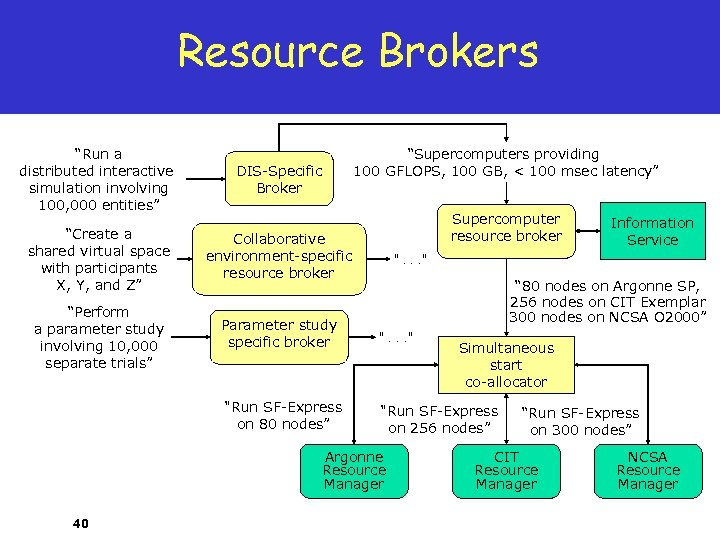 """Resource Brokers """"Run a distributed interactive simulation involving 100, 000 entities"""" DIS-Specific Broker """"Supercomputers"""