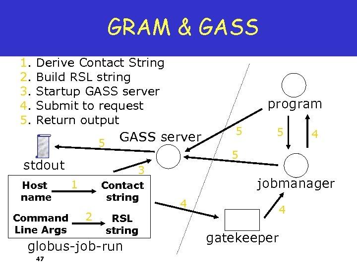 GRAM & GASS 1. 2. 3. 4. 5. Derive Contact String Build RSL string