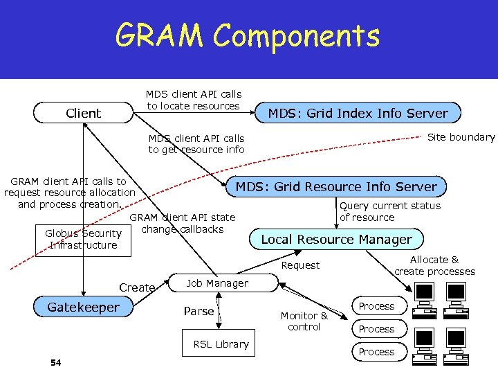 GRAM Components MDS client API calls to locate resources Client MDS: Grid Index Info