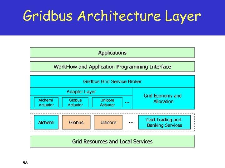 Gridbus Architecture Layer 58