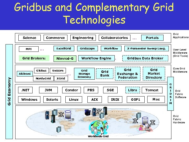 Gridbus and Complementary Grid Technologies Science Commerce … MPI Excell. Grid Brokers: Grid Economy
