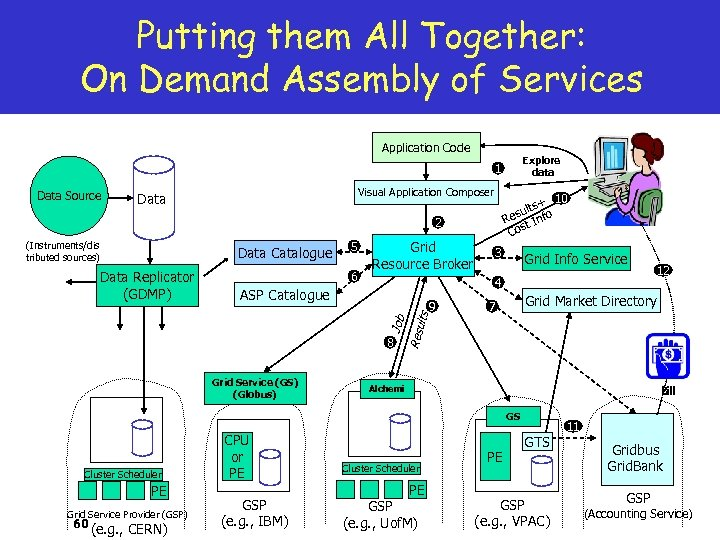 Putting them All Together: On Demand Assembly of Services Application Code Explore data 1
