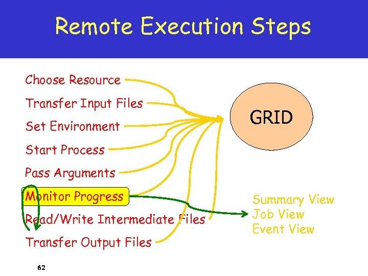 Remote Execution Steps Choose Resource Transfer Input Files Set Environment GRID Start Process Pass