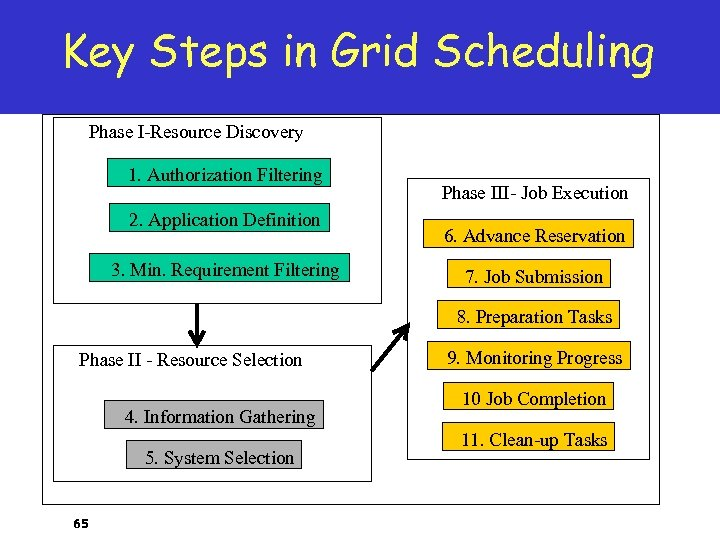 Key Steps in Grid Scheduling Phase I-Resource Discovery 1. Authorization Filtering 2. Application Definition
