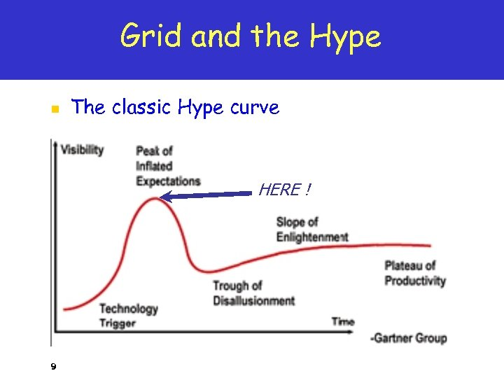 Grid and the Hype n The classic Hype curve HERE ! 9