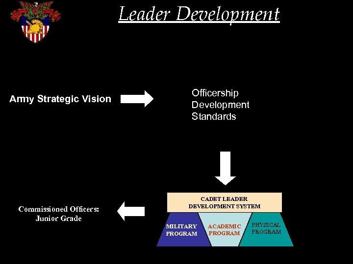 Leader Development Army Strategic Vision Commissioned Officers: Junior Grade Officership Development Standards CADET LEADER
