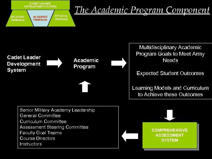 CADET LEADER DEVELOPMENT SYSTEM MILITARY PROGRAM ACADEMIC PROGRAM Cadet Leader Development System PHYSICAL PROGRAM