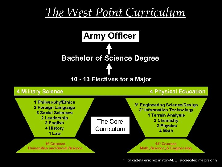 The West Point Curriculum Army Officer Bachelor of Science Degree 10 - 13 Electives