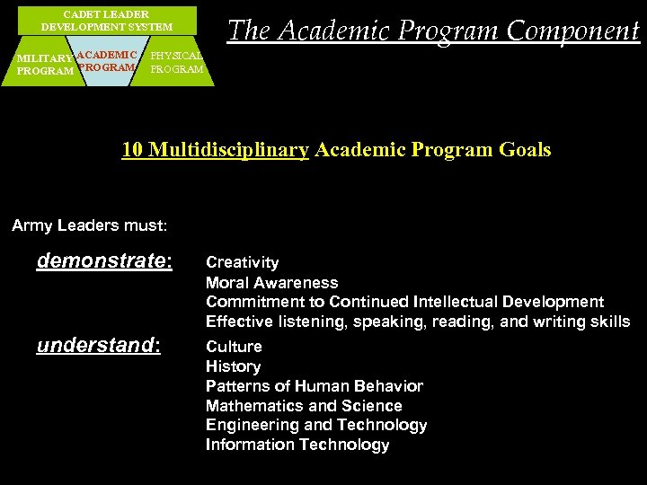 CADET LEADER DEVELOPMENT SYSTEM MILITARY ACADEMIC PROGRAM The Academic Program Component PHYSICAL PROGRAM 10