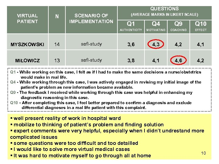 QUESTIONS VIRTUAL PATIENT N SCENARIO OF IMPLEMENTATION (AVERAGE MARKS IN LIKERT SCALE) Q 1