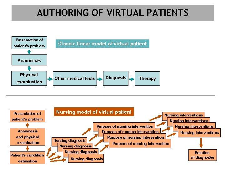 AUTHORING OF VIRTUAL PATIENTS Presentation of patient's problem Classic linear model of virtual patient