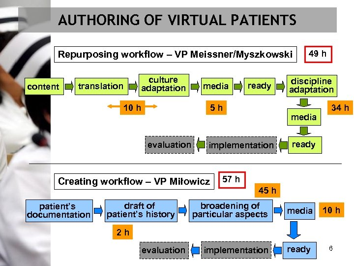AUTHORING OF VIRTUAL PATIENTS Repurposing workflow – VP Meissner/Myszkowski content culture adaptation translation 10