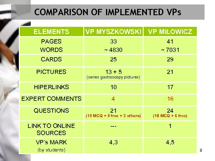 COMPARISON OF IMPLEMENTED VPs ELEMENTS VP MYSZKOWSKI VP MIŁOWICZ PAGES WORDS 33 ~ 4830