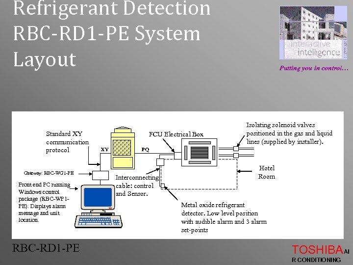 Refrigerant Detection RBC-RD 1 -PE System Layout Standard XY communication protocol Gateway: RBC-WG 1