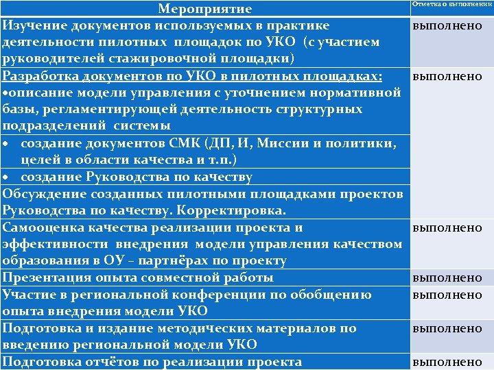 Мероприятие Изучение документов используемых в практике деятельности пилотных площадок по УКО (с участием руководителей