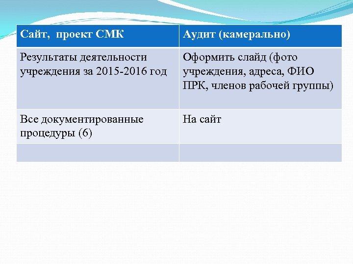 Сайт, проект СМК Аудит (камерально) Результаты деятельности учреждения за 2015 -2016 год Оформить слайд