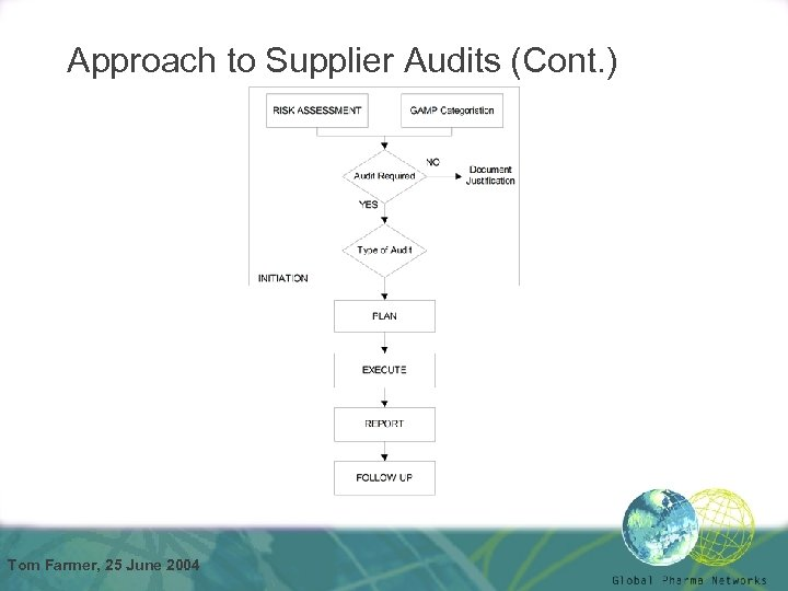 Approach to Supplier Audits (Cont. ) Tom Farmer, 25 June 2004