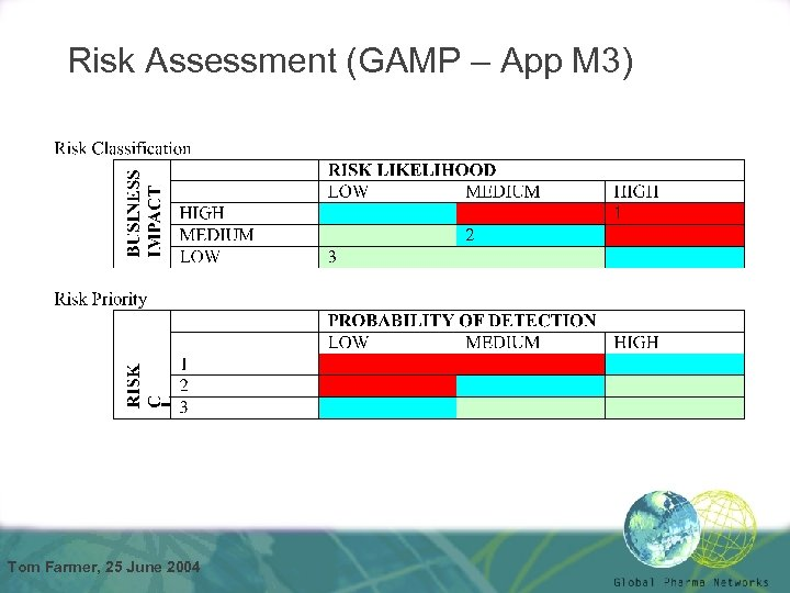 Risk Assessment (GAMP – App M 3) Tom Farmer, 25 June 2004
