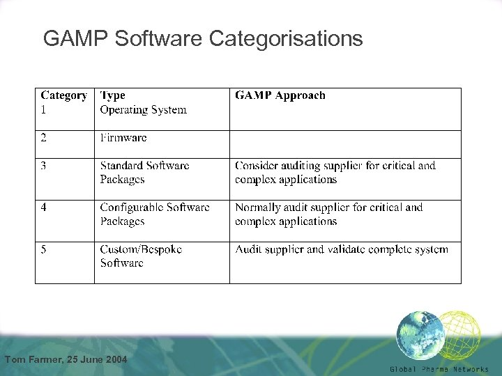 GAMP Software Categorisations Tom Farmer, 25 June 2004