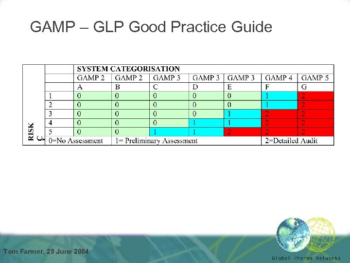 GAMP – GLP Good Practice Guide Tom Farmer, 25 June 2004