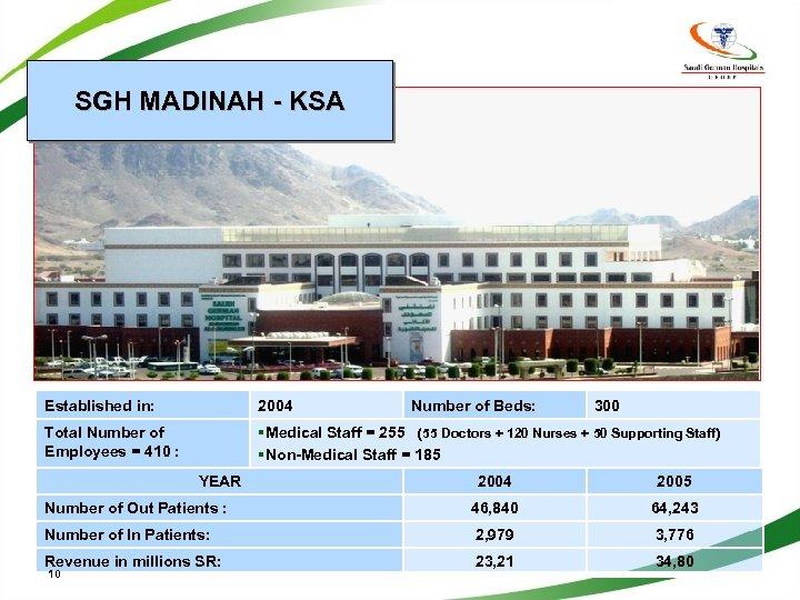 SGH MADINAH - KSA Established in: 2004 Total Number of Employees = 410 :