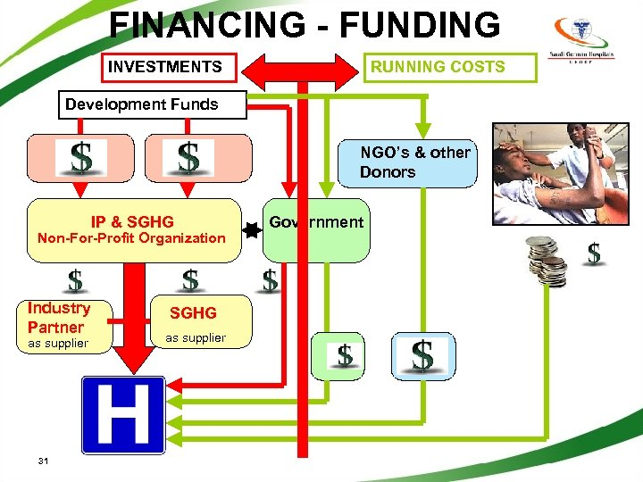 FINANCING - FUNDING INVESTMENTS RUNNING COSTS Development Funds NGO's & other Donors IP &