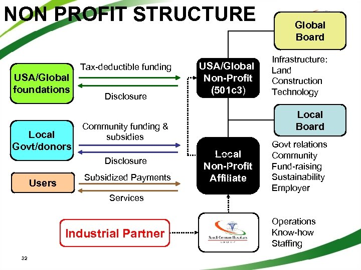 NON PROFIT STRUCTURE Tax-deductible funding USA/Global foundations Local Govt/donors Disclosure Subsidized Payments Infrastructure: Land