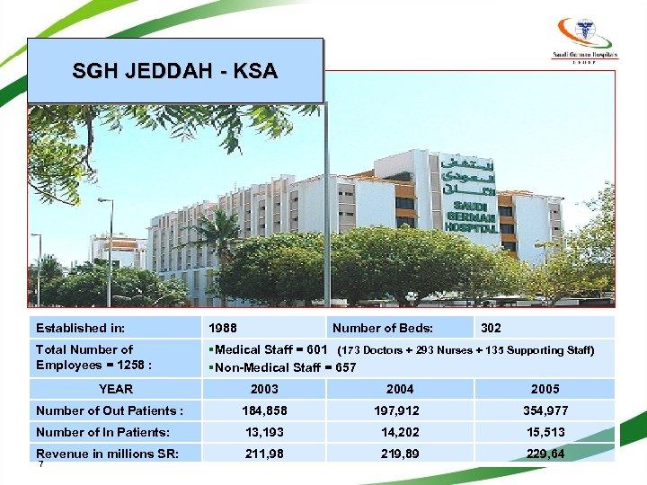 SGH JEDDAH - KSA Established in: 1988 Total Number of Employees = 1258 :