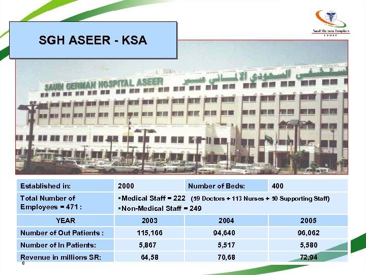 SGH ASEER - KSA Established in: 2000 Total Number of Employees = 471 :