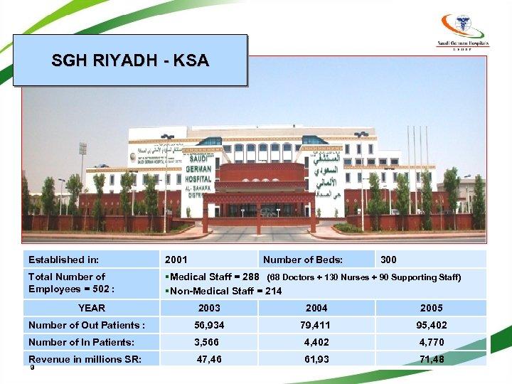 SGH RIYADH - KSA Established in: 2001 Total Number of Employees = 502 :