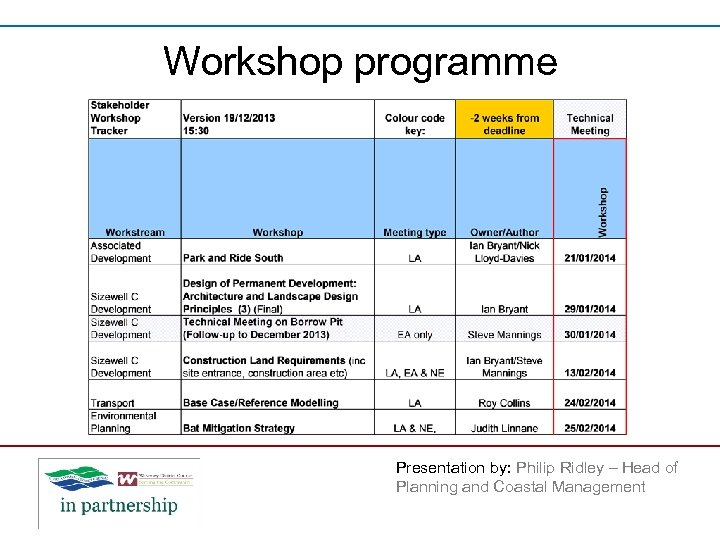 Workshop programme Presentation by: Philip Ridley – Head of Planning and Coastal Management