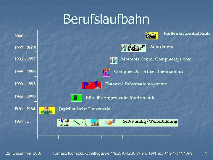 Berufslaufbahn Raiffeisen Zentralbank 2006 -. . . Atos Origin 1997 - 2005 1996 -