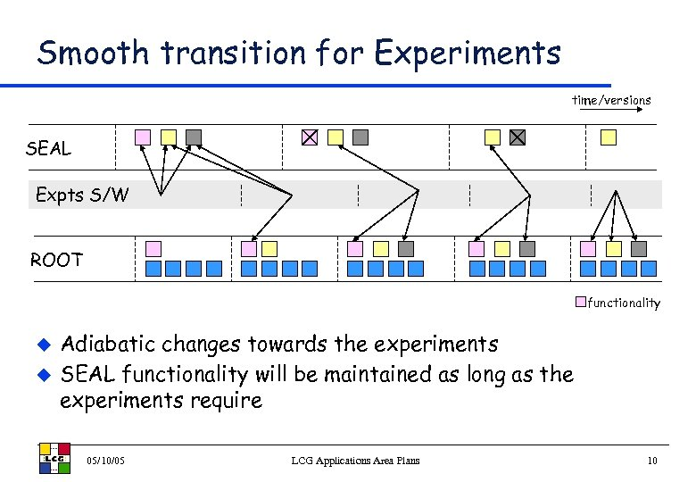 Smooth transition for Experiments time/versions SEAL Expts S/W ROOT functionality u u Adiabatic changes