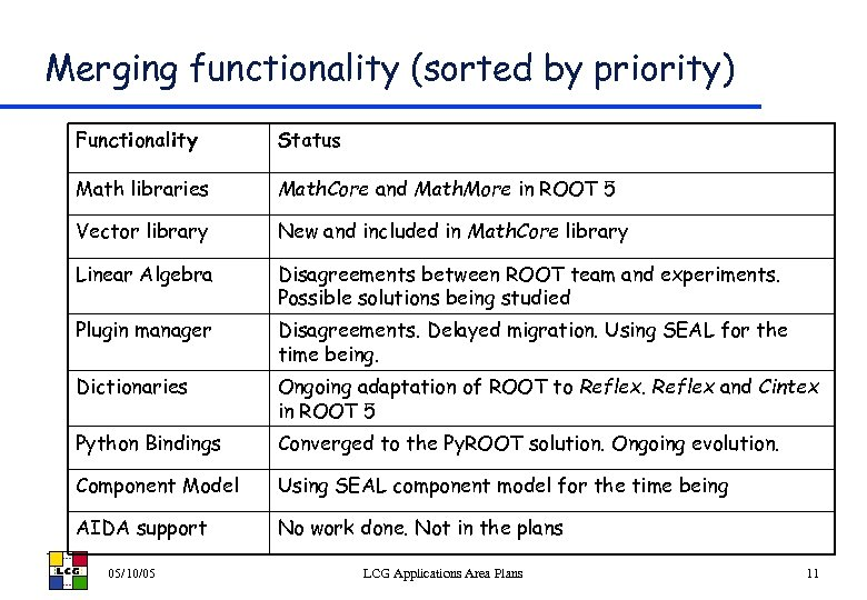 Merging functionality (sorted by priority) Functionality Status Math libraries Math. Core and Math. More