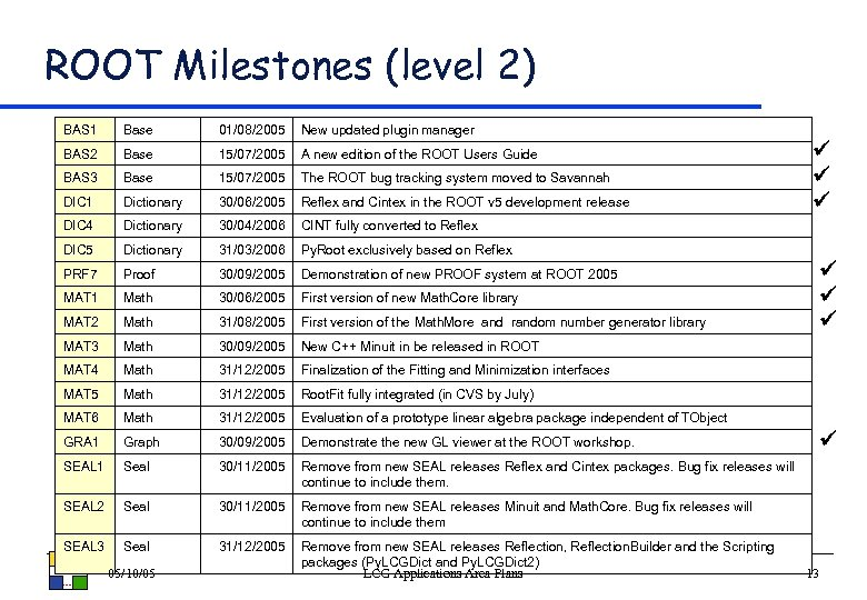 ROOT Milestones (level 2) BAS 1 Base 01/08/2005 New updated plugin manager BAS 2