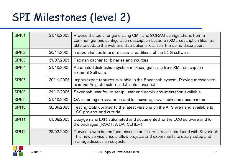 SPI Milestones (level 2) SPI 01 31/10/2005 Provide the tools for generating CMT and