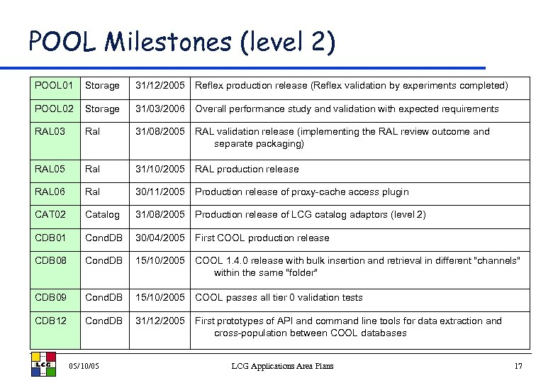 POOL Milestones (level 2) POOL 01 Storage 31/12/2005 Reflex production release (Reflex validation by