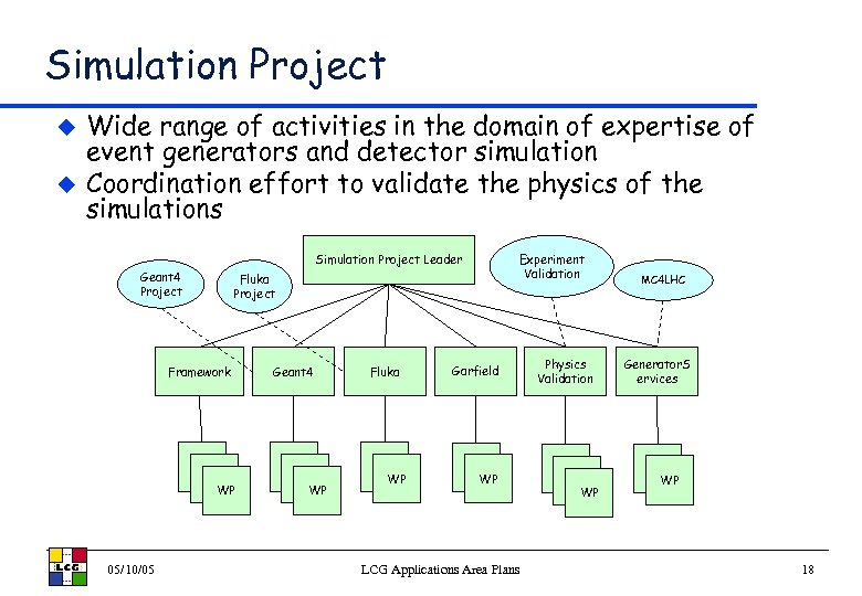 Simulation Project u u Wide range of activities in the domain of expertise of
