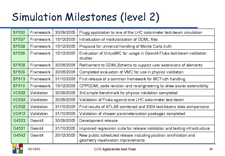 Simulation Milestones (level 2) SF 530 Framework 30/09/2005 Flugg application to one of the