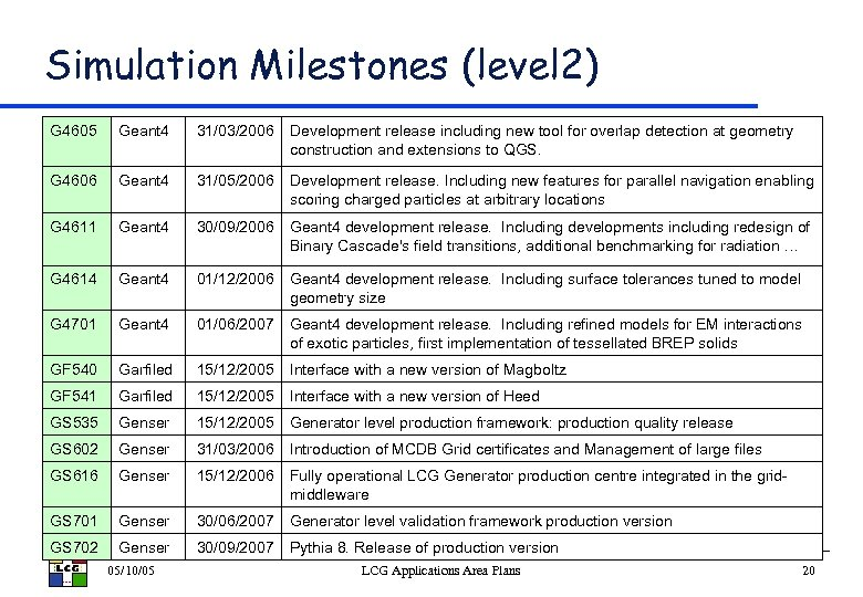 Simulation Milestones (level 2) G 4605 Geant 4 31/03/2006 Development release including new tool