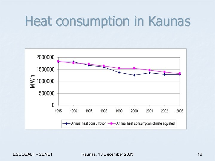 Heat consumption in Kaunas ESCOBALT - SENET Kaunas, 13 December 2005 10