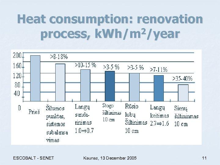 Heat consumption: renovation process, k. Wh/m 2/year ESCOBALT - SENET Kaunas, 13 December 2005
